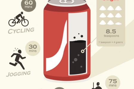 Sugar Detox: How Much in your Favourite Soft Drink? Infographic
