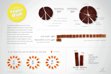 Sugar High Infographic