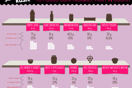 Sugar Rush! How Sugar Consumption is Changing America  Infographic