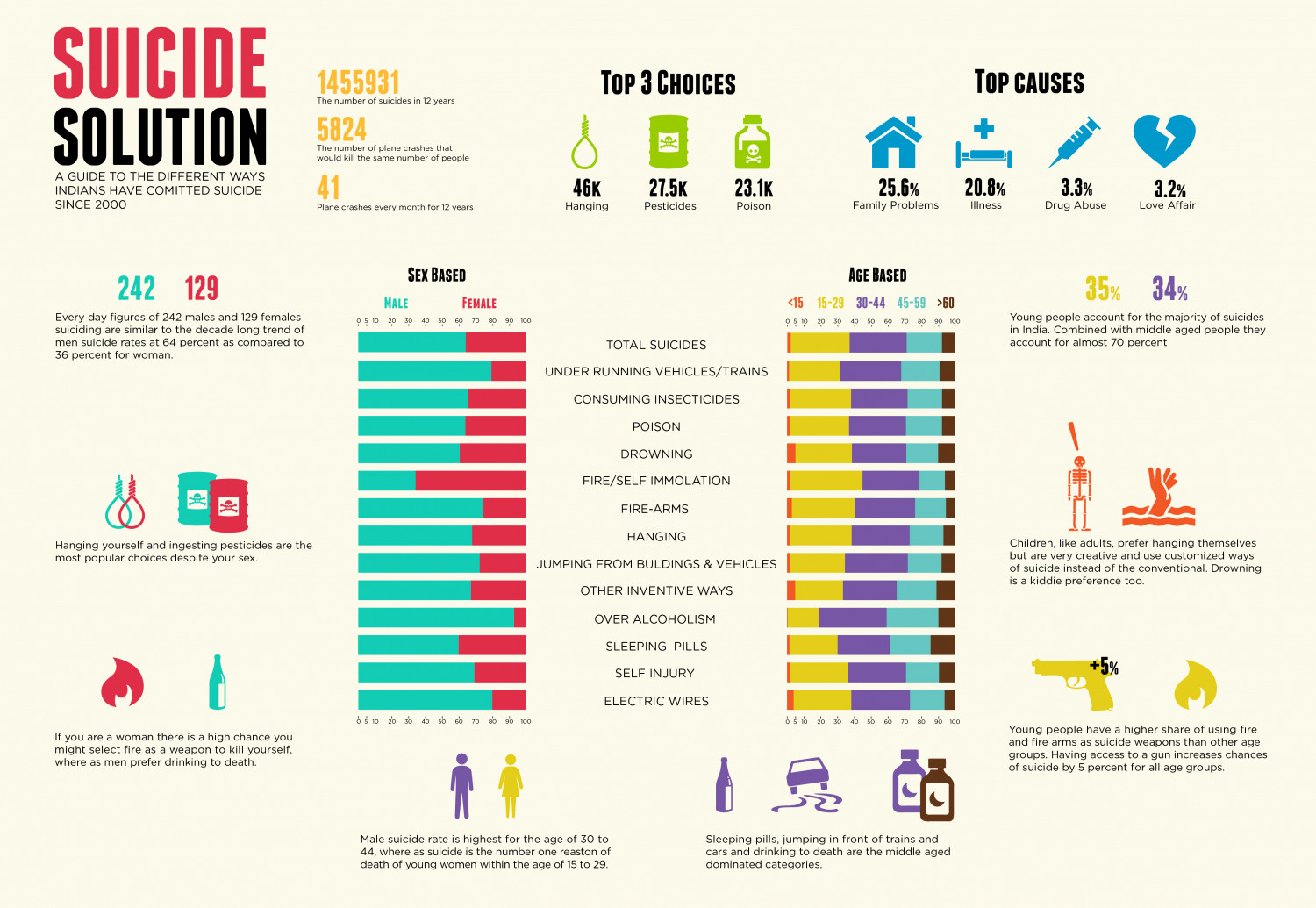 Suicude Solution (India)  Infographic