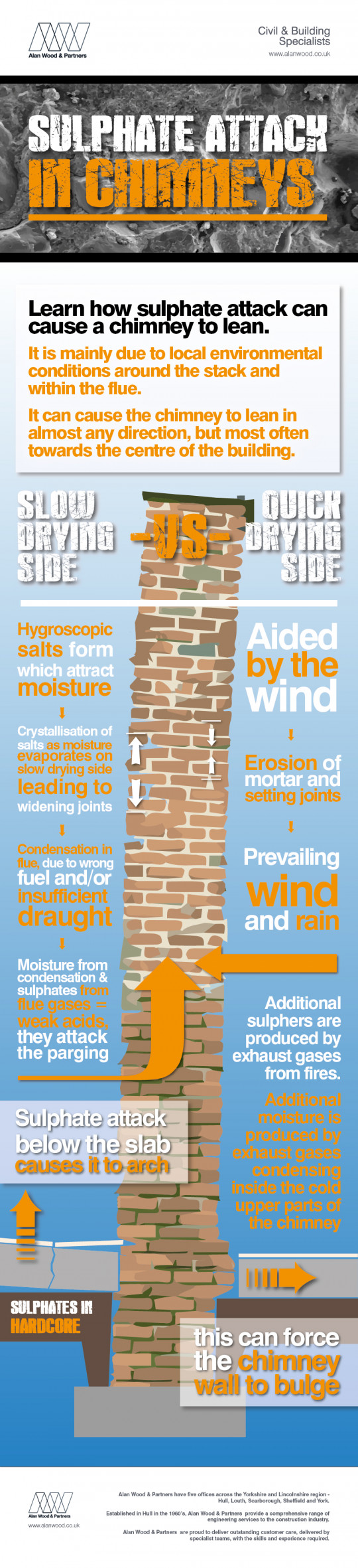 Sulphate Attack in Chimneys