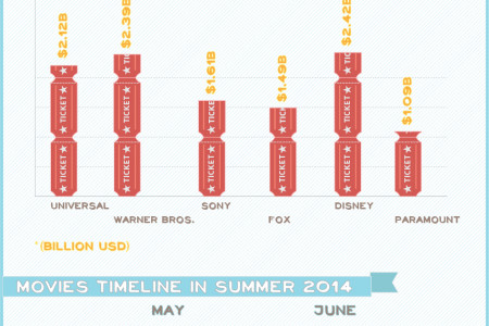 Summer Box-Office Forecast Infographic
