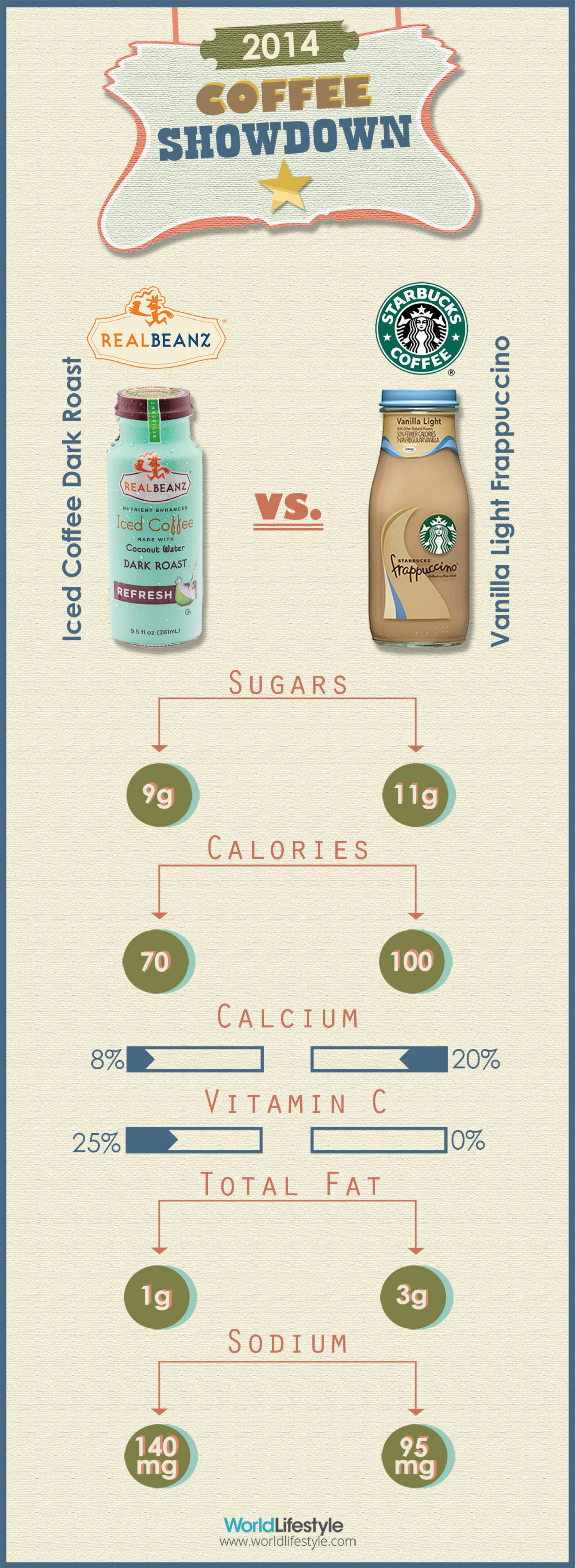 2014 Coffee Showdown Infographic