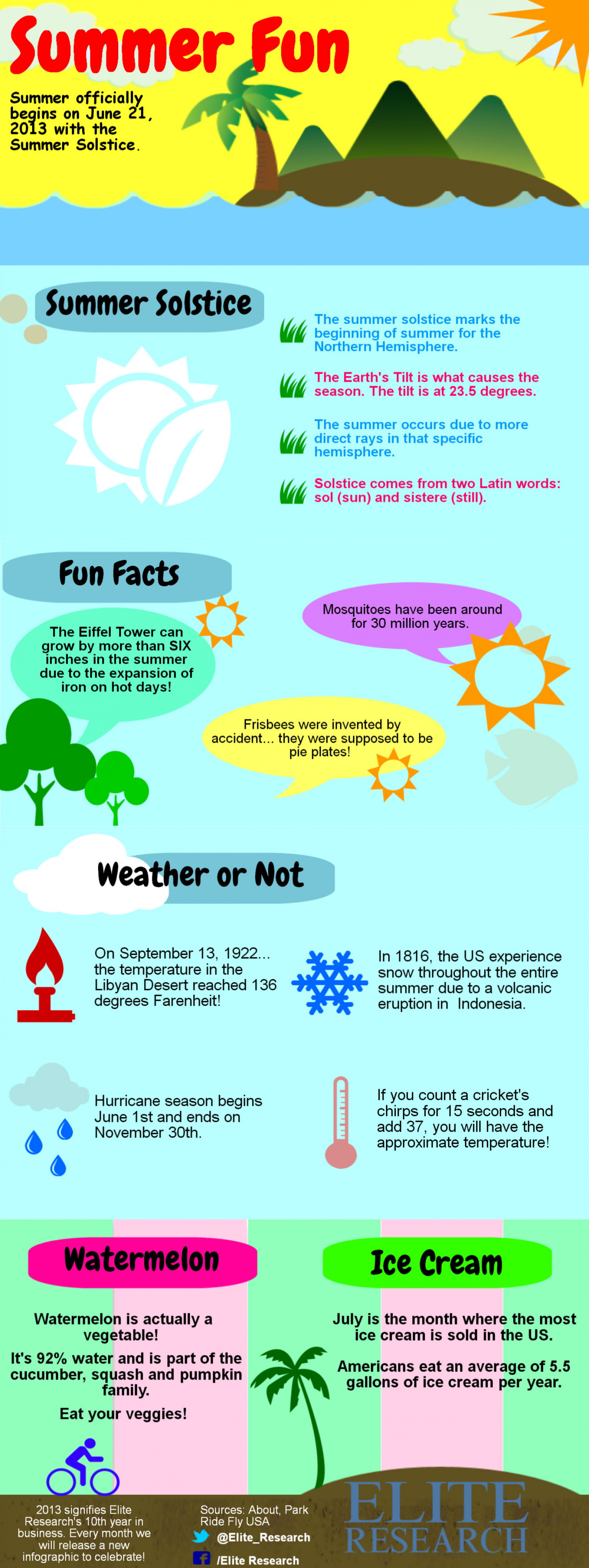 Summer Fun at Elite Research Infographic
