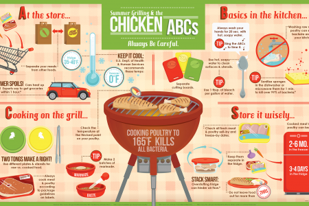 Summer Grilling & the Chicken ABCs  Infographic
