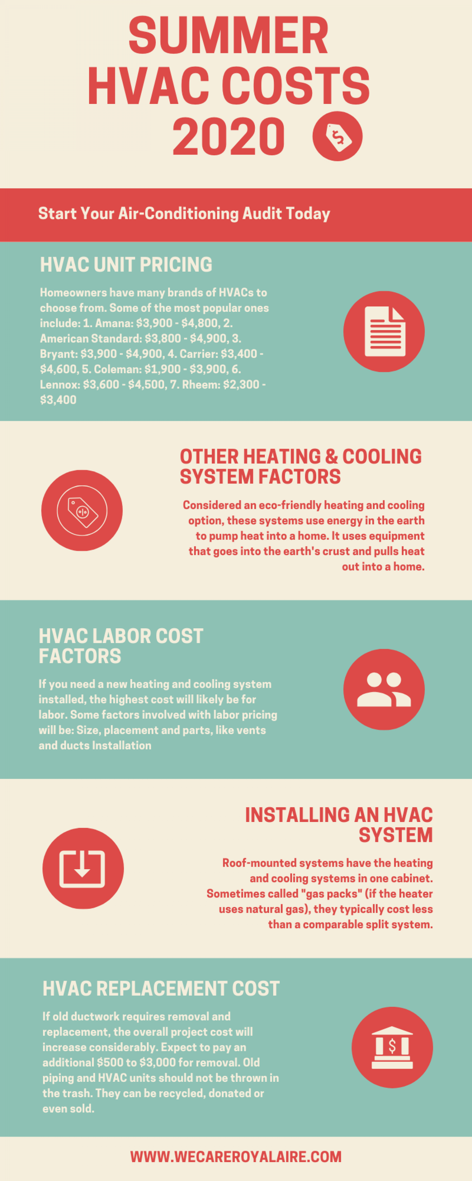 Summer HVAC Costs 2020 Infographic
