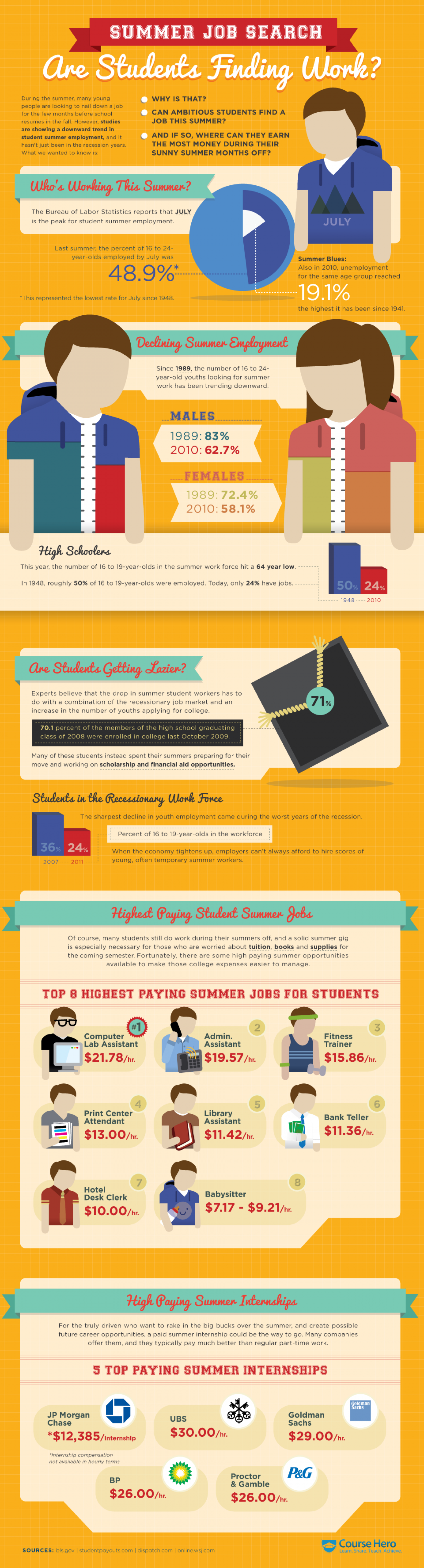Summer Job Search Infographic
