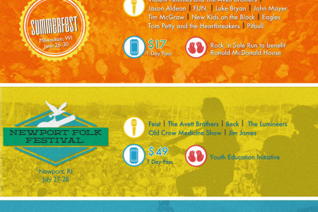 Summer Music Festivals 2013 Infographic