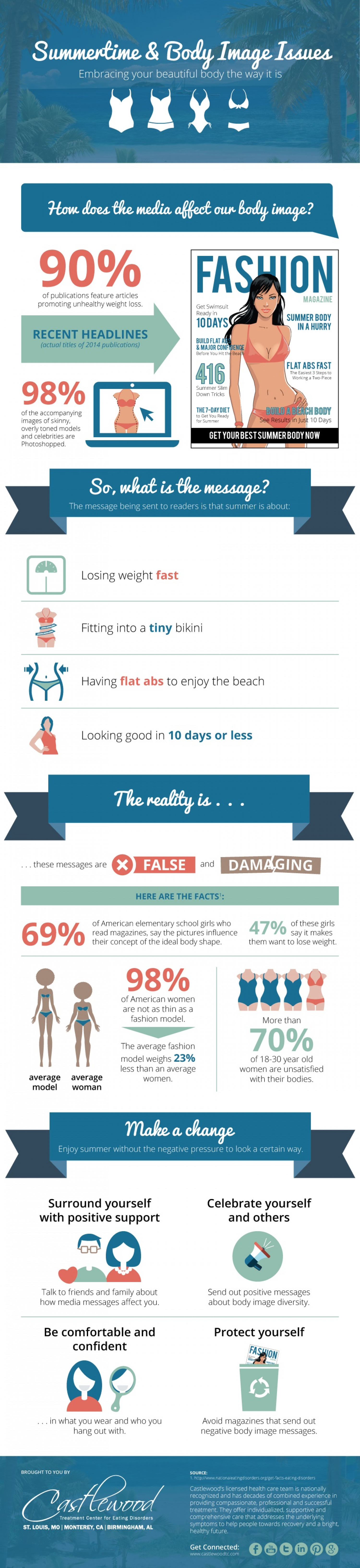 Summertime & Body Image Issues Infographic