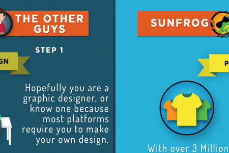 Sunfrog and Other Guy Infographic