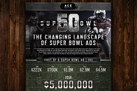 Super Bowl 50: The Changing Landscape of Super Bowl Ads Infographic