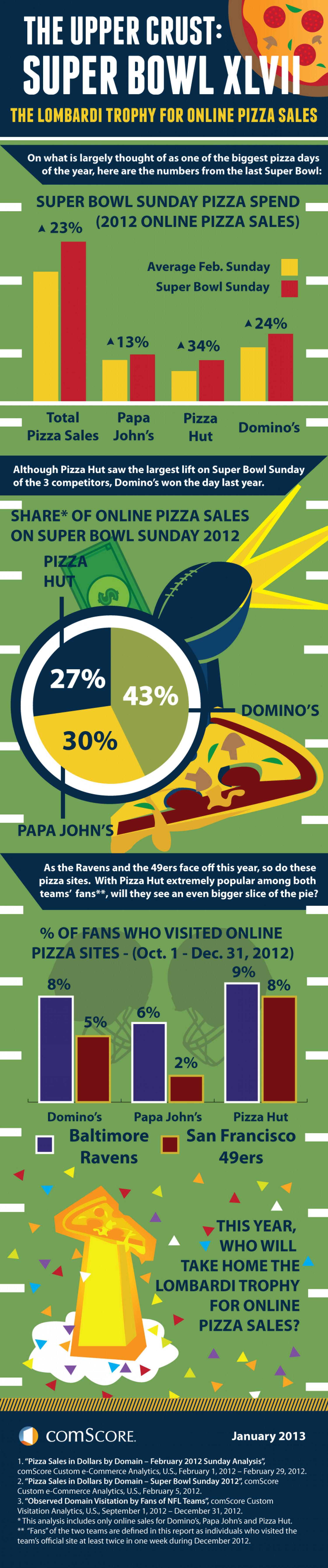Super Bowl Sunday: Who Will Win the Lombardi Trophy for Online Pizza Sales? Infographic