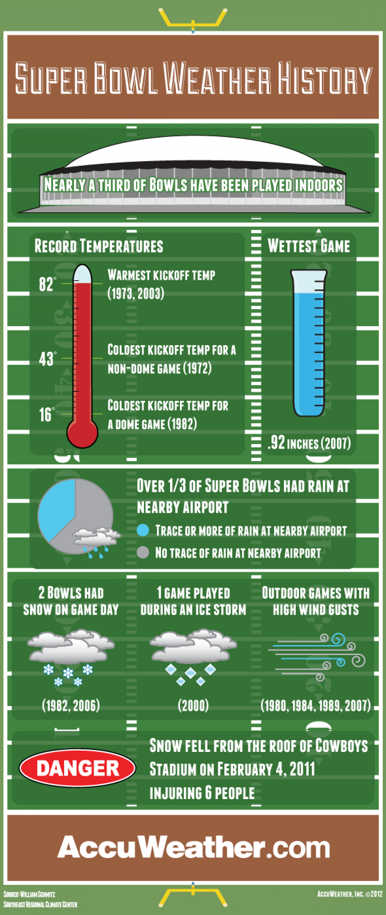 Super Bowl Weather History  Infographic