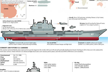 Super Carriers Infographic