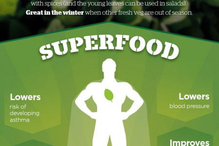 Super Spinach Infographic