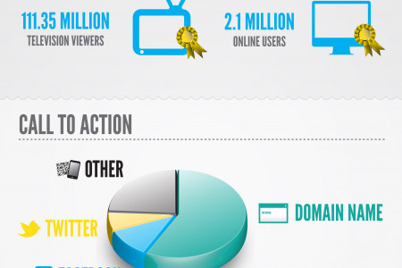 Superbowl 2012 - Facts & Figures Infographic