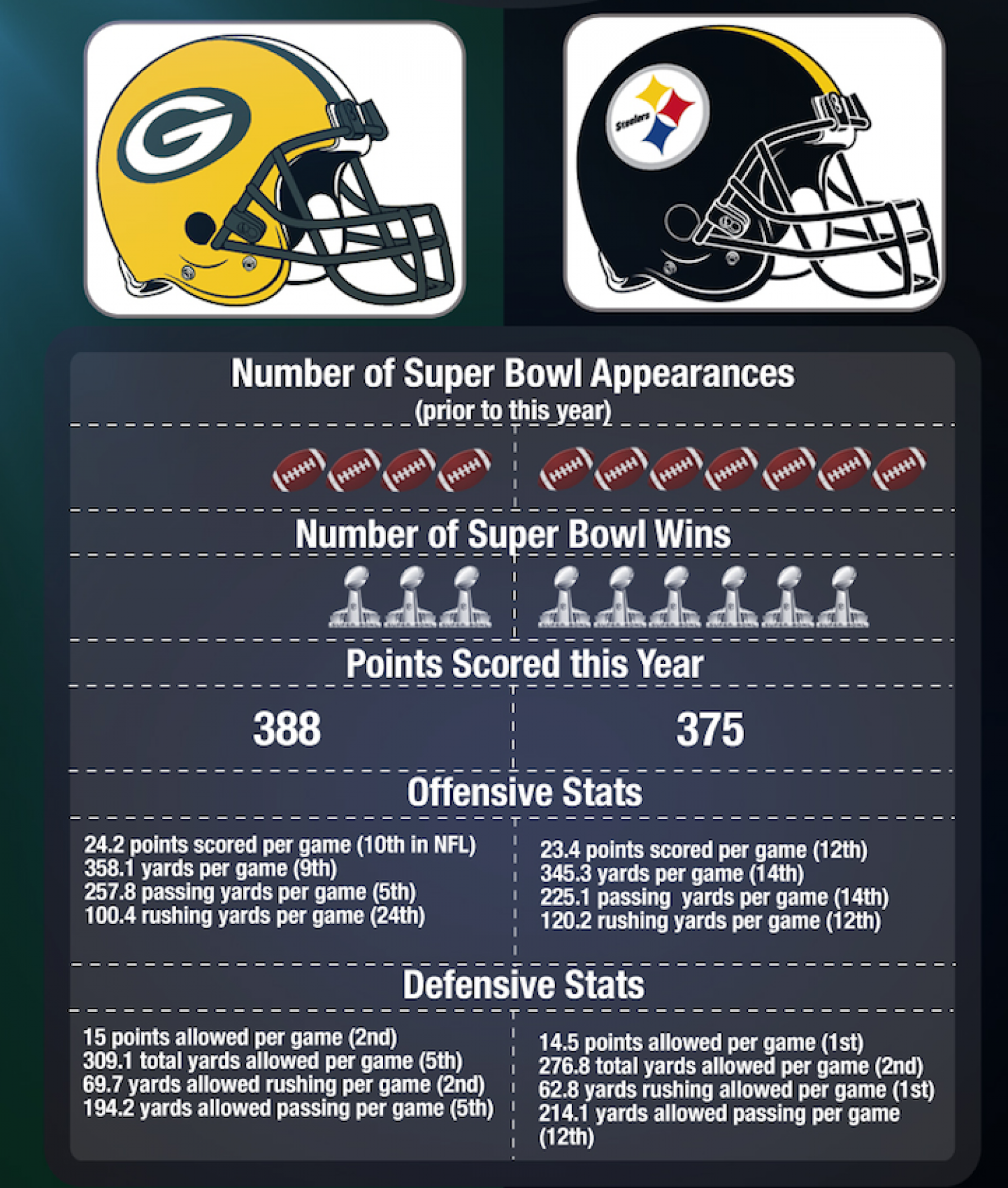 Superbowl XLV (part 2) Infographic