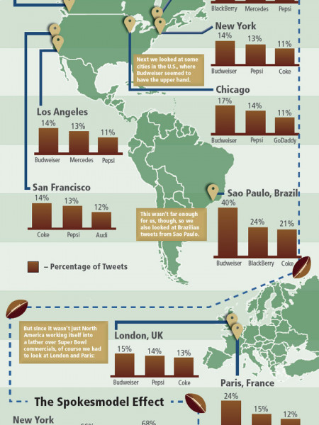 SUPERBOWL XLVII: BATTLE OF THE COMMERCIALS Infographic