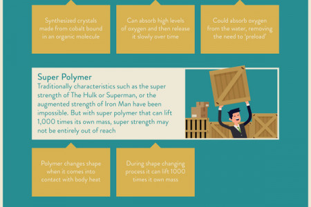 Superhero Materials: The Real-Life Equivalents Infographic