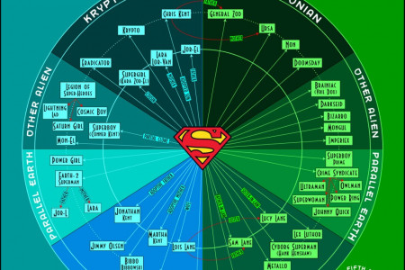 Superman 101 Digital Comics Sale Infographic