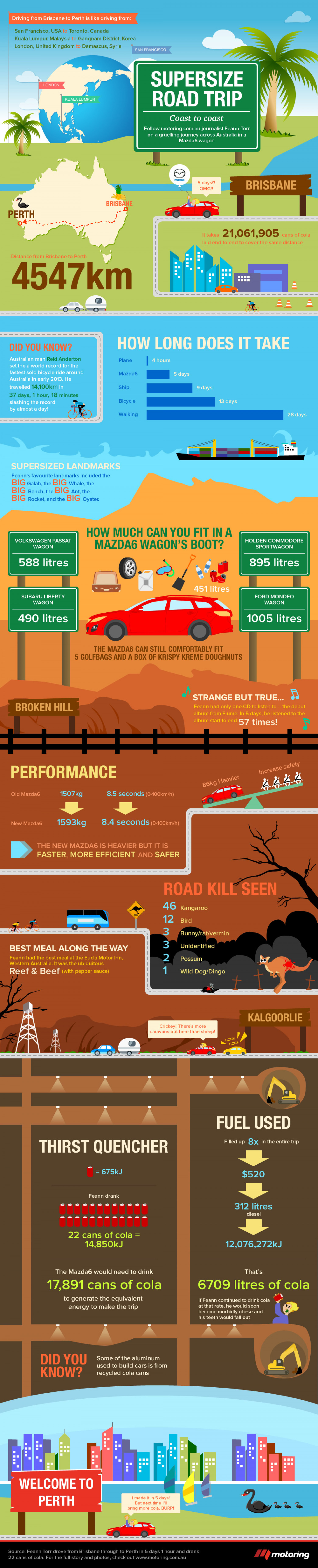 Supersize road trip from Brisbane to Perth Infographic