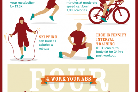 Supplement Centre's 6 steps to 6 pack success infographic Infographic