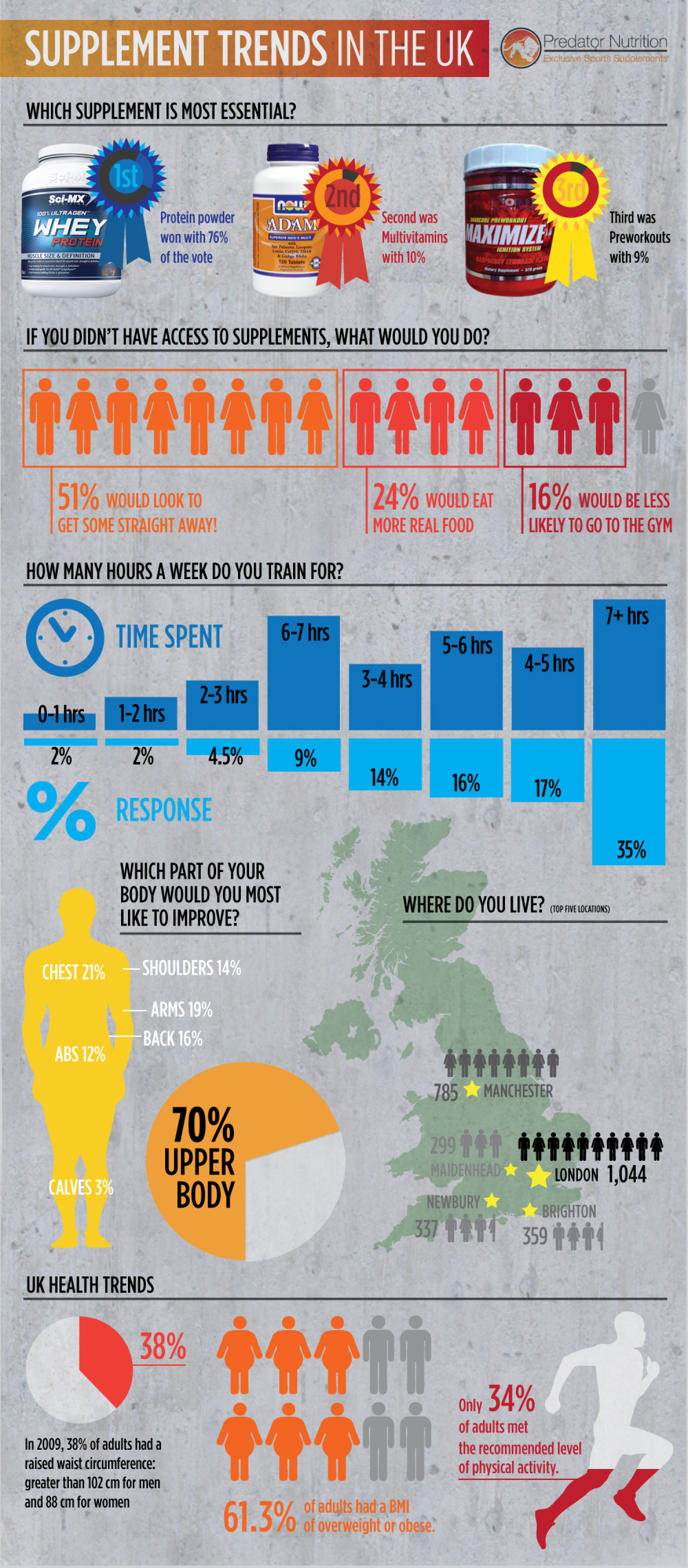 Supplement Trends in the UK  Infographic