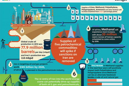 Supplies of five petrochemical commodities will spike after removal of Iran sanctions Infographic