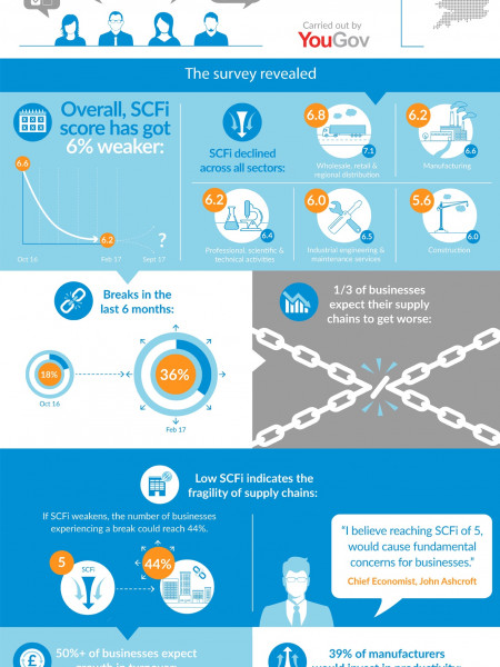 Supply Chain Funding Index - Visual Summary Infographic