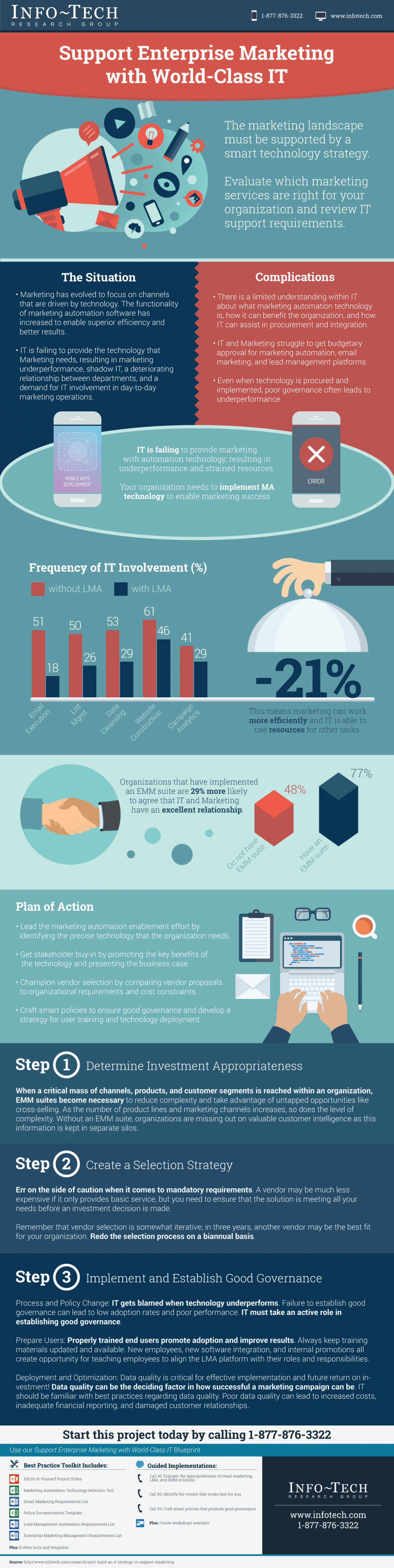 Support Enterprise Marketing with World-Class IT Infographic