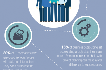 Support for your In House IT Staff Infographic