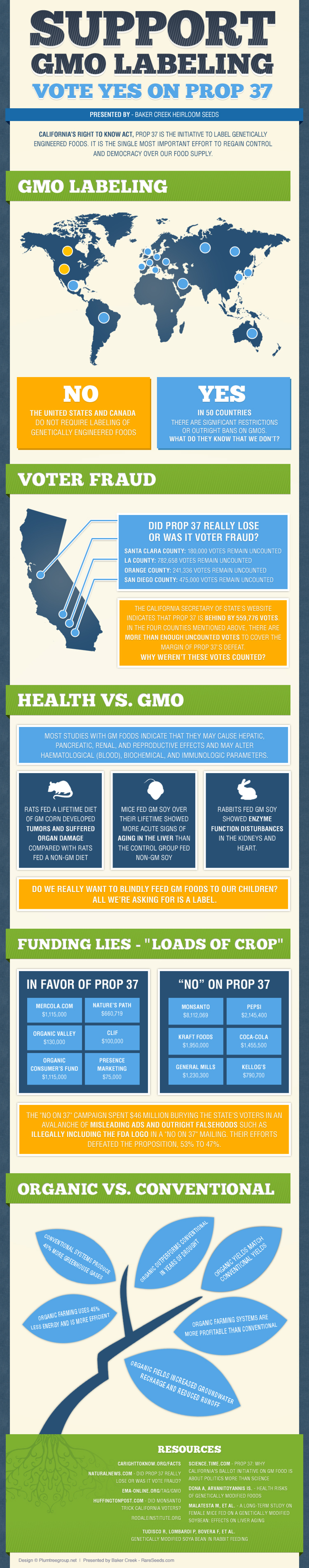 Support GMO Labeling  Infographic