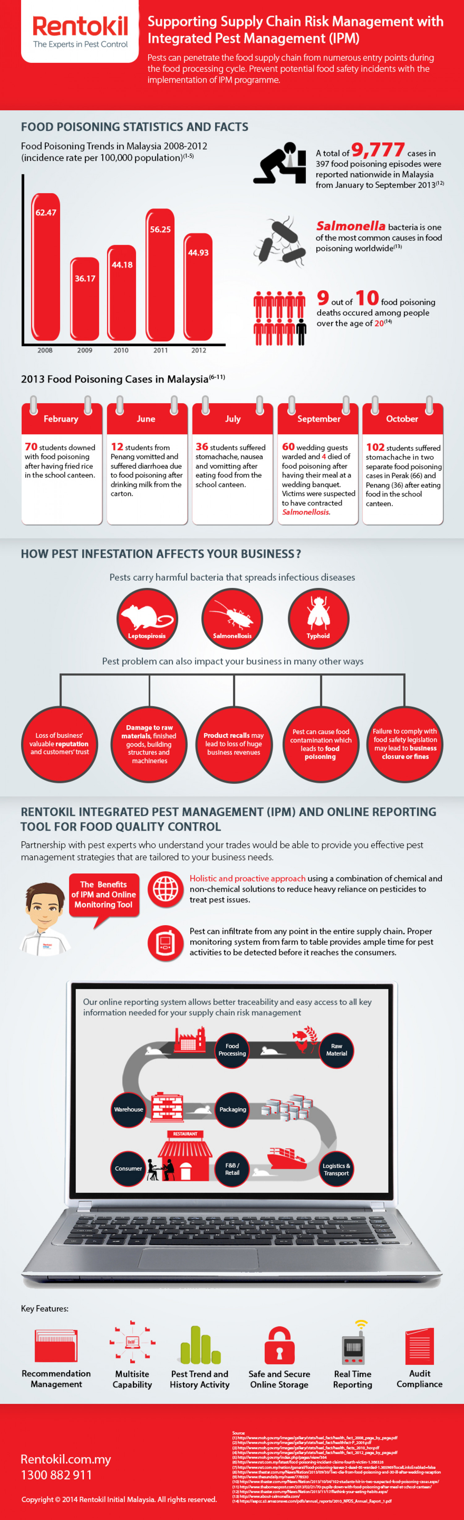 Supporting Supply Chain Risk Management with Integrated Pest Management (IPM) Infographic