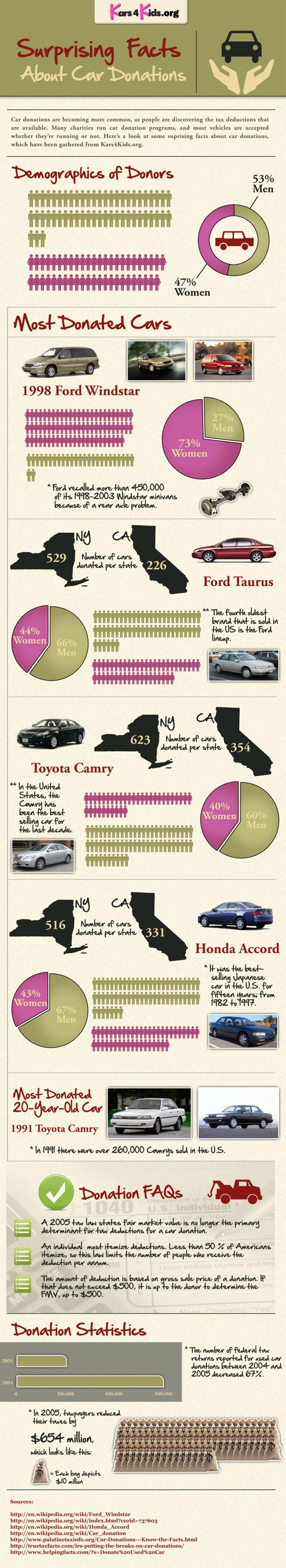 Suprising Facts About Car Donation Infographic
