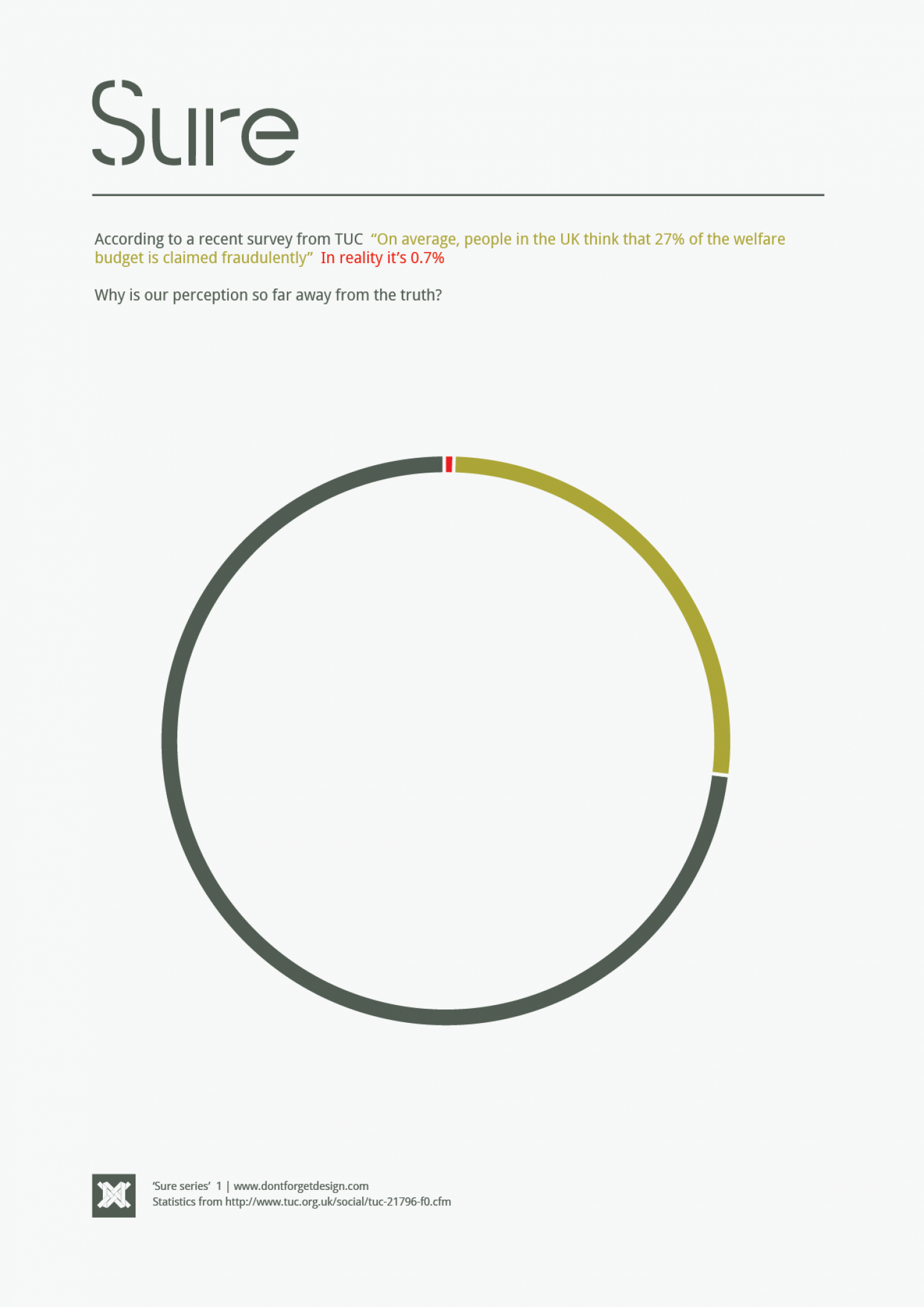 Sure 1 - Benefit Fraud Infographic