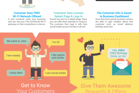 SurfSocial - Free Wi-Fi for Your Customers Infographic