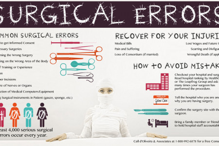 Surgical Errors Infographic
