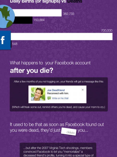 Surprising Facts About Death On Facebook  Infographic