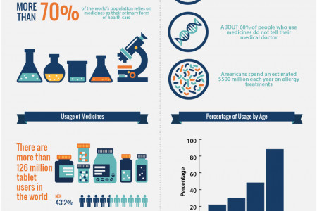 SURPRISING FACTS ABOUT MEDICINE Infographic