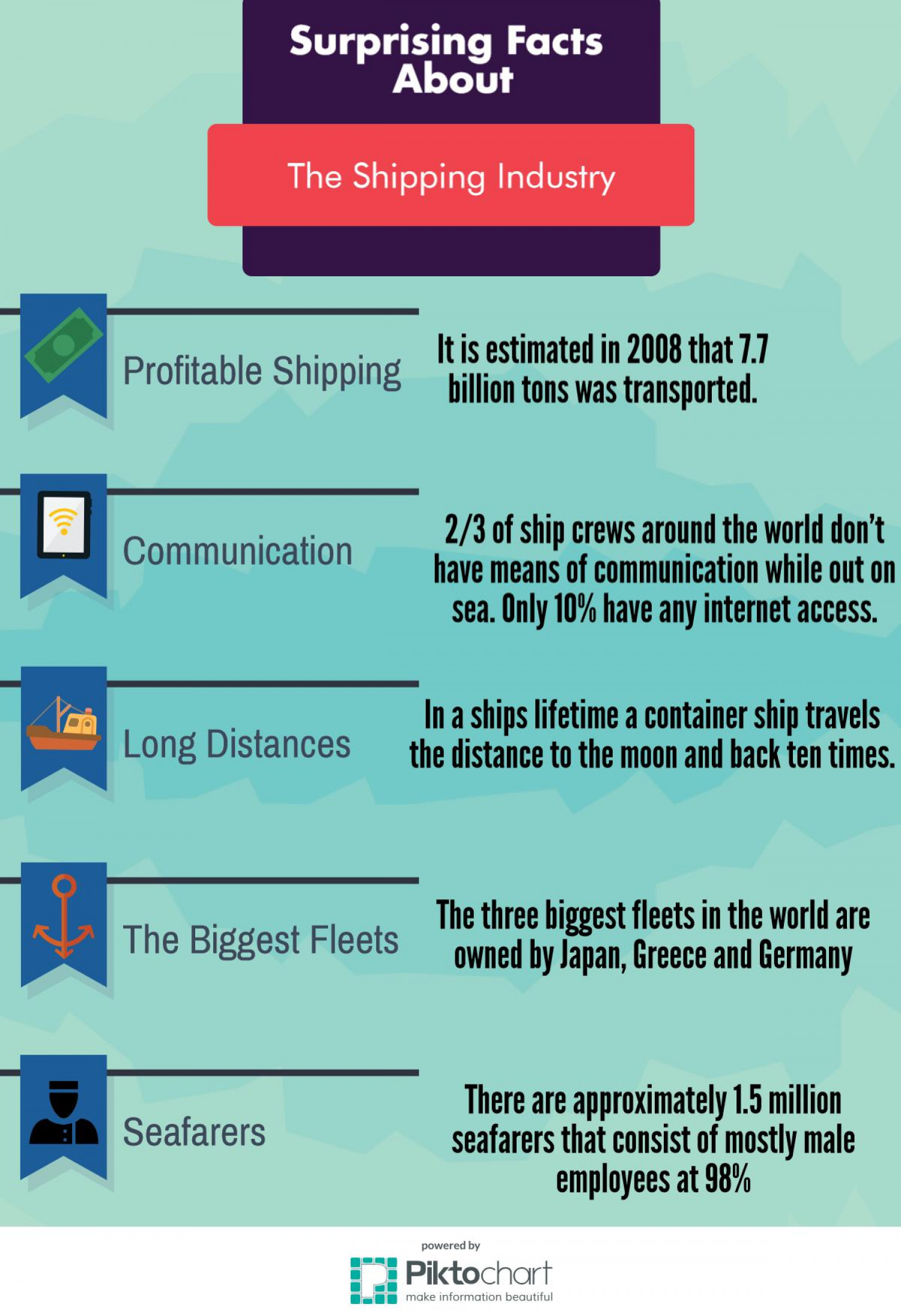 Surprising Facts About the Shipping Industry Infographic