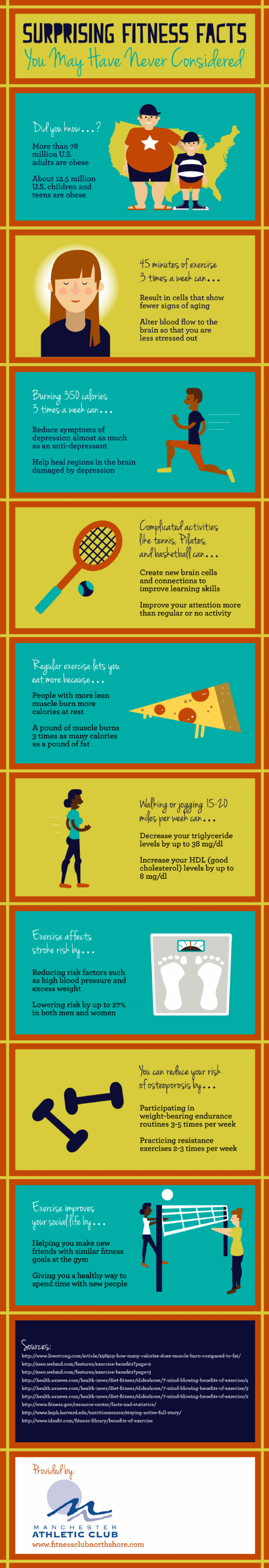 Surprising Fitness Facts You May Have Never Considered Infographic