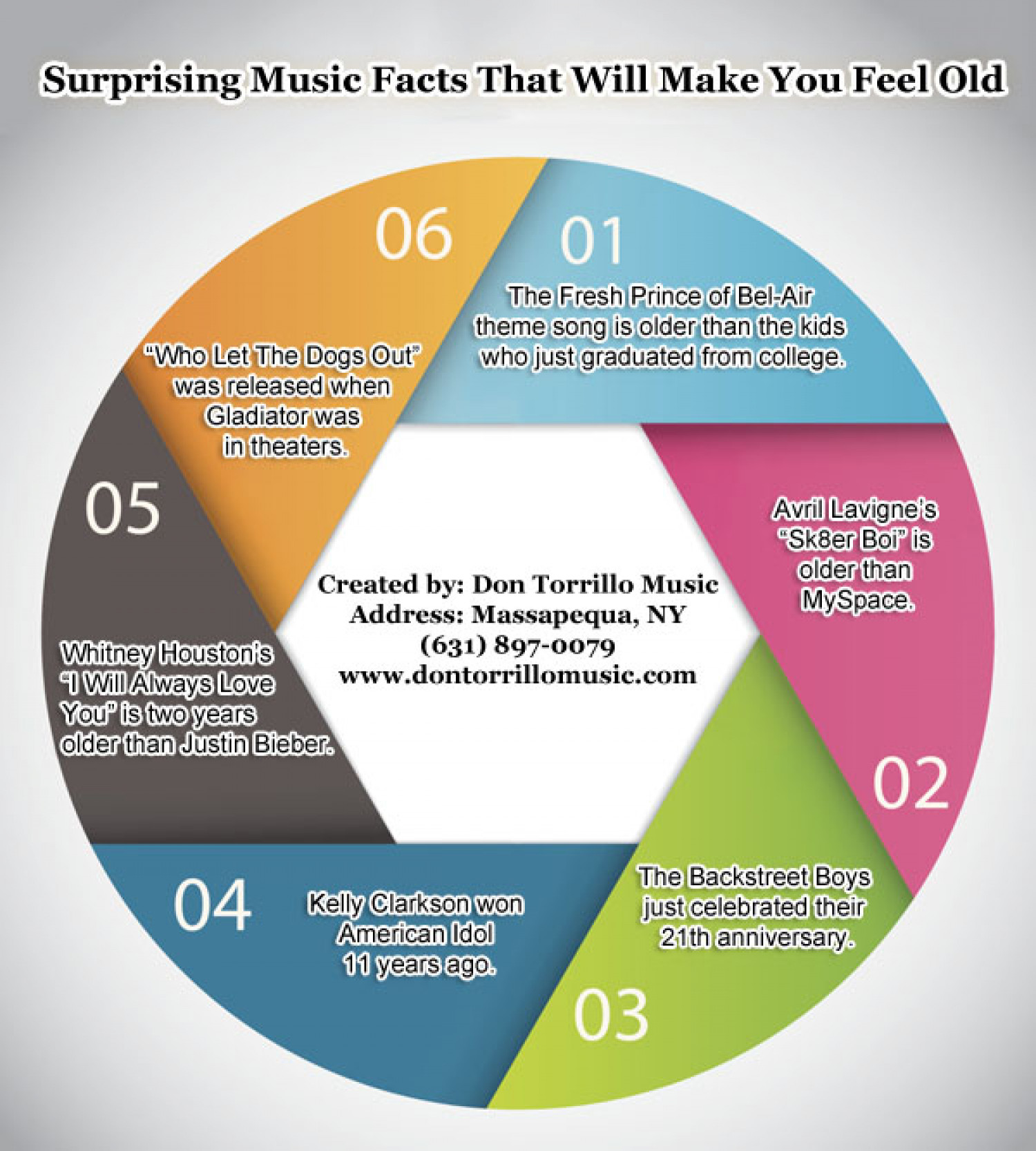 Surprising Music Facts That Will Make You Feel Old Visually