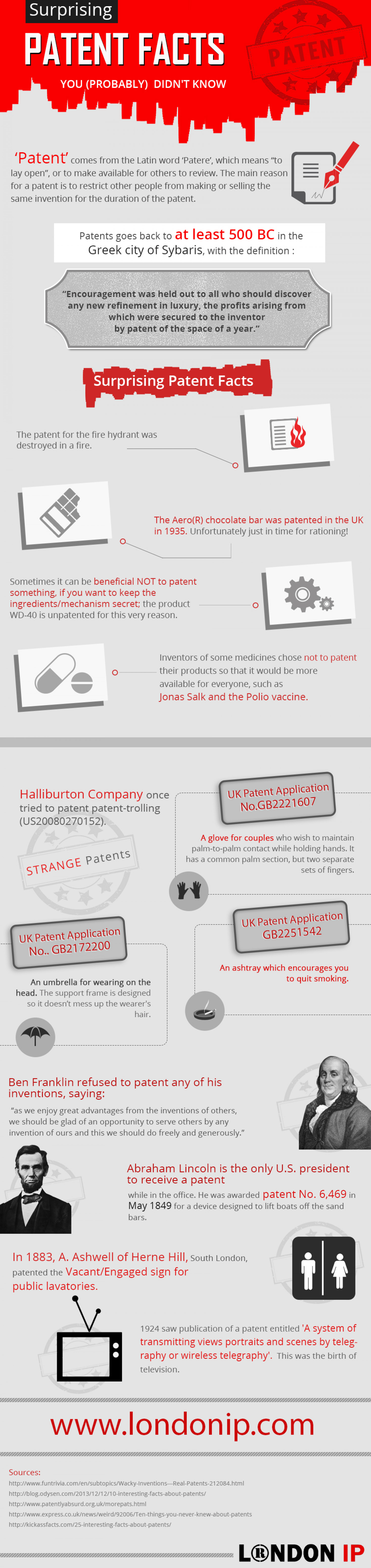 Surprising PATENT FACTS You (Probably) Didn't Know Infographic
