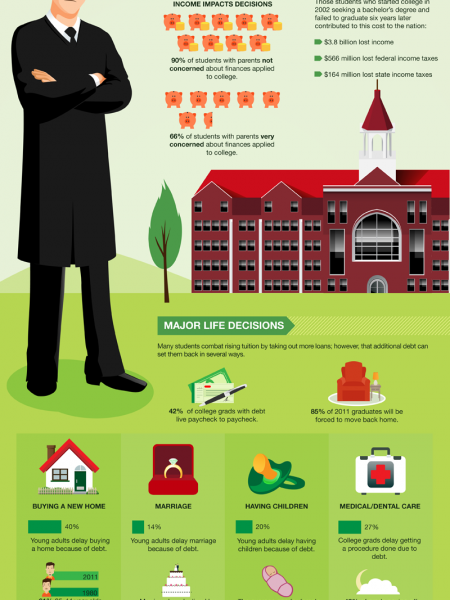 Surprising Side Effects of Rising College Costs Infographic