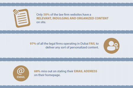 Surprising Stats On Law Firms In Dubai Infographic