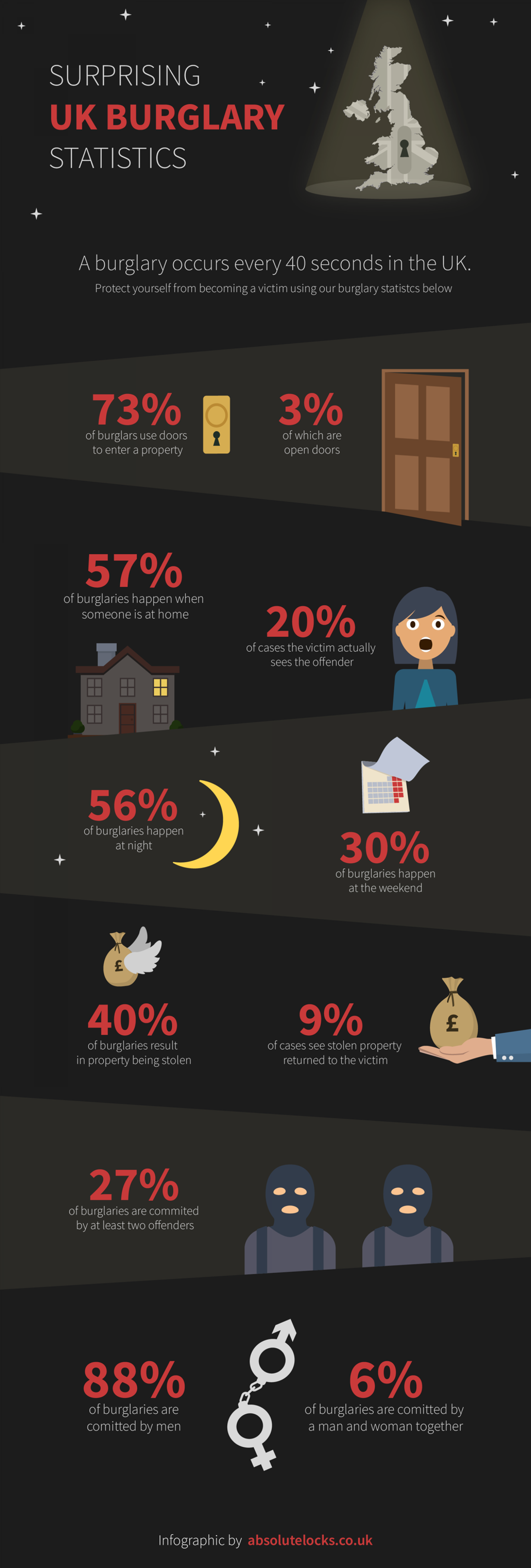 Surprising UK Burglary Statistics Infographic