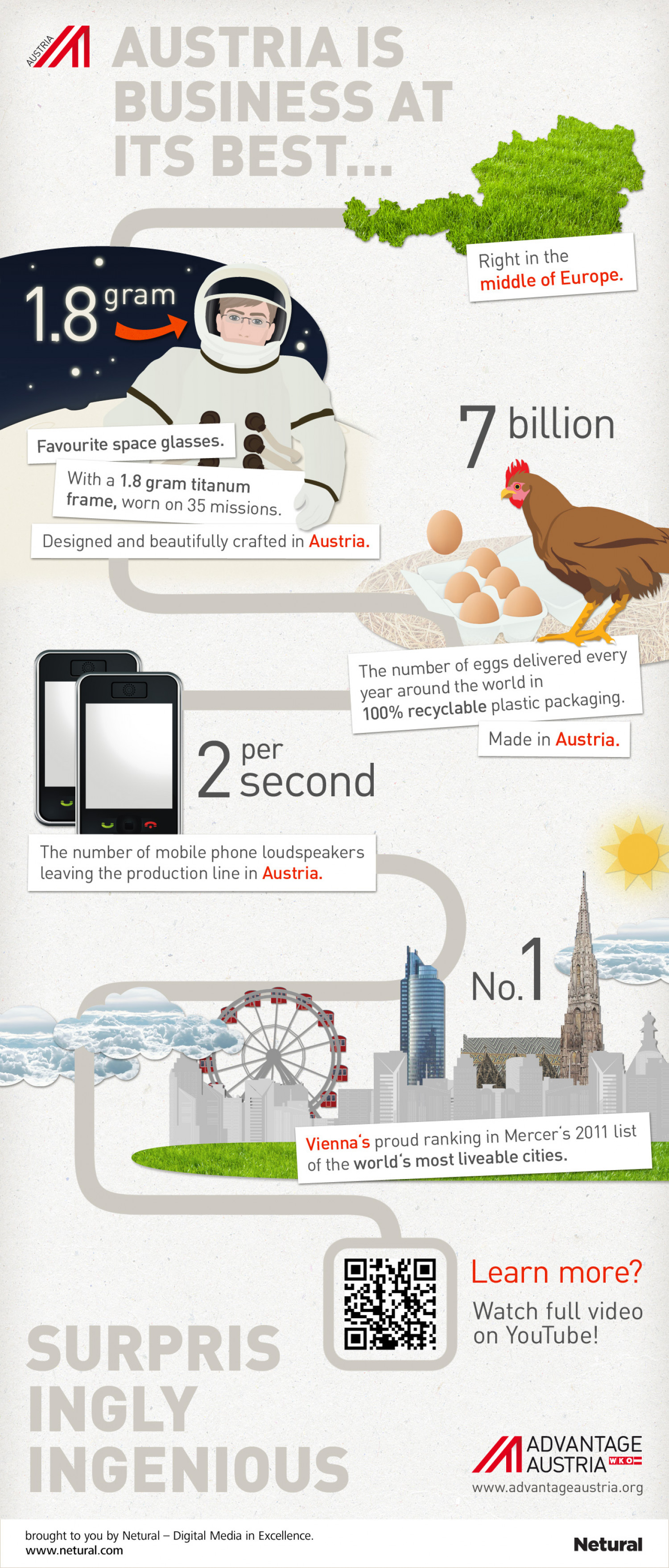 Surprisingly Ingenious: Austria is business at its best ... Infographic