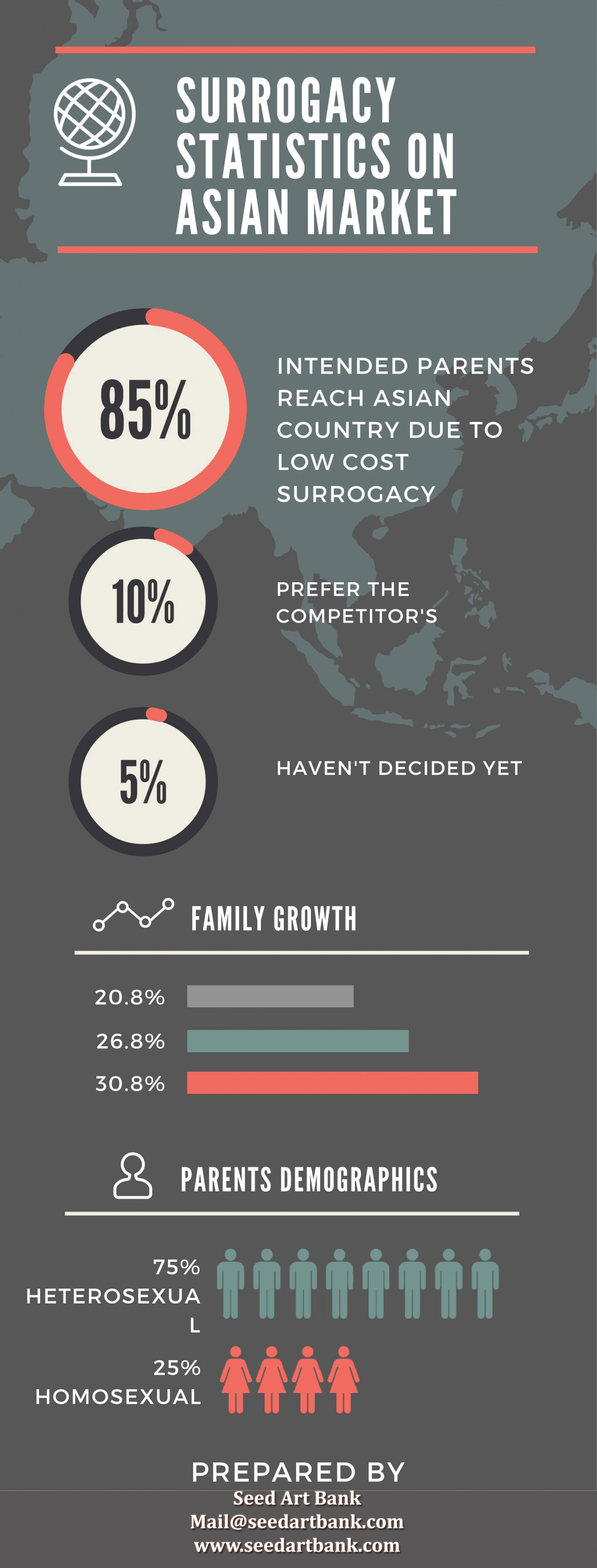 Surrogacy Statistics in Asian Market by Seed Art Bank Infographic