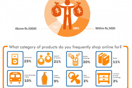 Survey by Cashkaro.com - Online Shopping Trends of India May 2014 Infographic