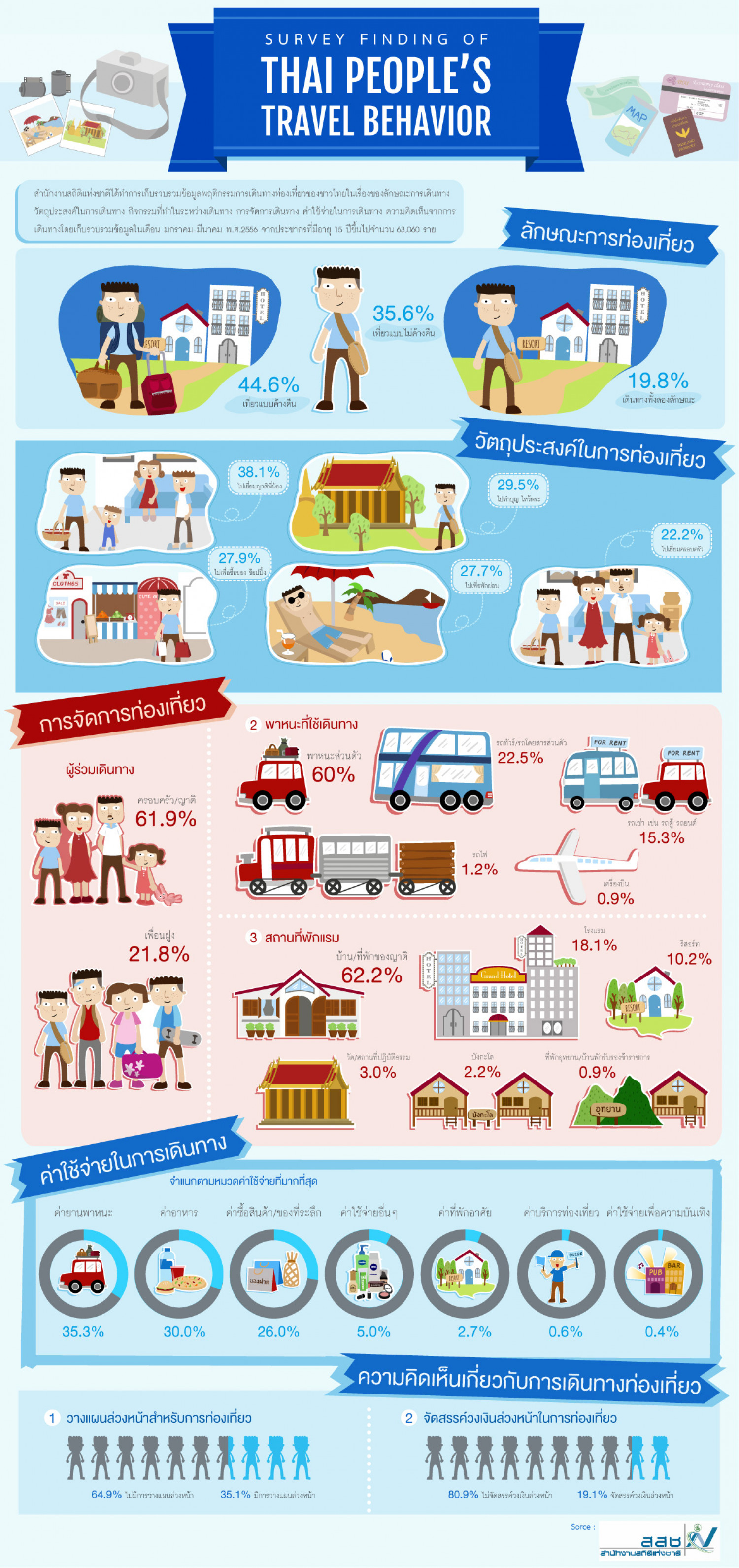 Survey Finding of Thai People's Travel Behavior Infographic